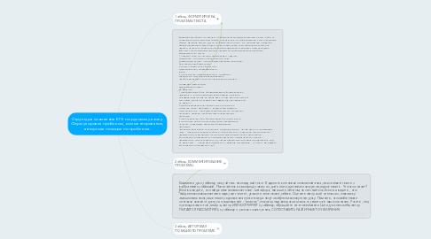 Mind Map: Структура сочинения ЕГЭ по русскому языку. Формулировка проблемы, комментирование, авторская позиция по проблеме.