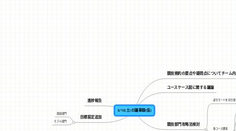 Mind Map: 5/10(土)の議事録(仮)