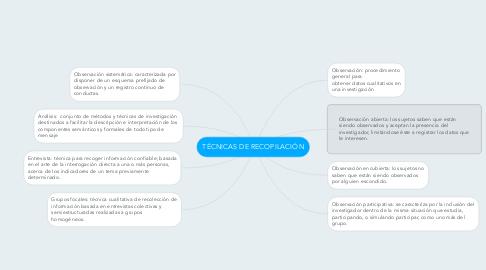 Mind Map: TÉCNICAS DE RECOPILACIÓN