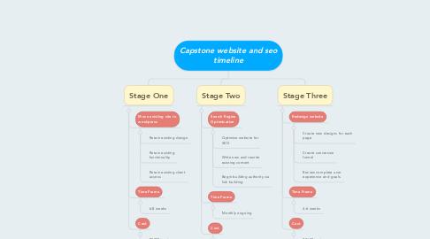 Mind Map: Capstone website and seo timeline