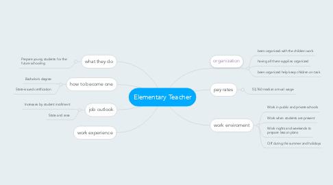 Mind Map: Elementary Teacher