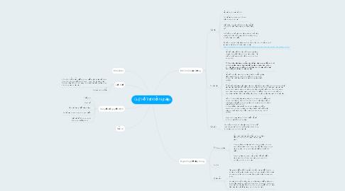 Mind Map: Quỹ Hỗ Trợ Khởi Nghiệp