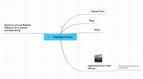 Mind Map: RubyNuby Website