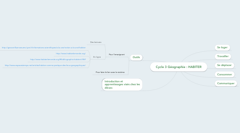 Mind Map: Cycle 3 Géographie : HABITER
