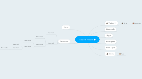 Mind Map: Sociaal media