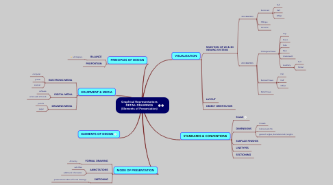 Mind Map: Graphical Representations DETAIL DRAWINGS (Elements of Presentation)