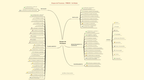 Mind Map: Grupos de Processos