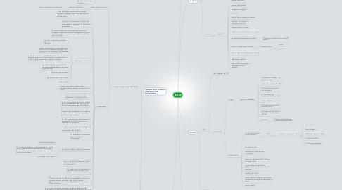 Mind Map: SENAR