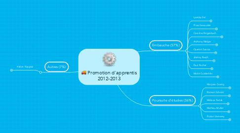 Mind Map: Promotion d'apprentis 2012-2013