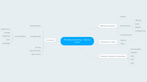 Mind Map: Building eLearning - brick by brick!