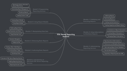 Mind Map: SQL Server Reporting Services