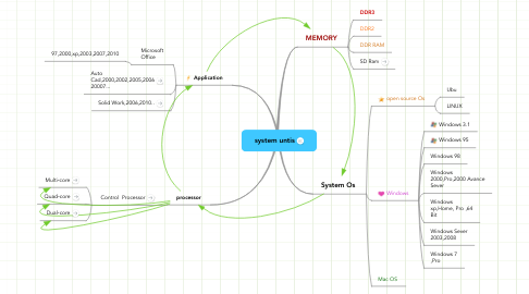 Mind Map: system untis