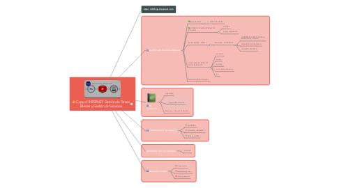Mind Map: Copy of INTERNET: Gestión de TareasBásicas y Gestión de Servicios