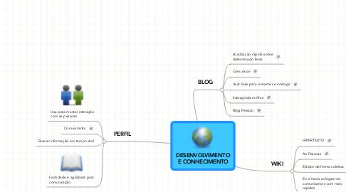 Mind Map: DESENVOLVIMENTO E CONHECIMENTO