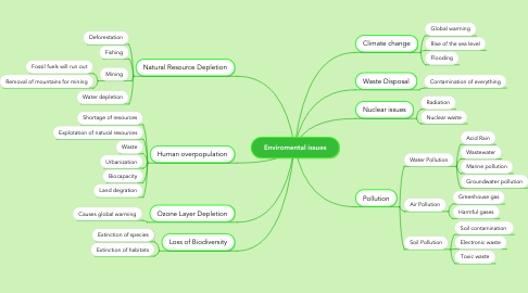 Mind Map: Enviromental issues