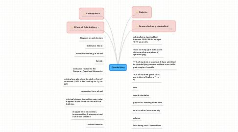 Mind Map: Cyberbullying