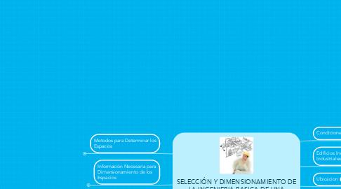 Mind Map: SELECCIÓN Y DIMENSIONAMIENTO DE LA INGENIERIA BASICA DE UNA PLANTA