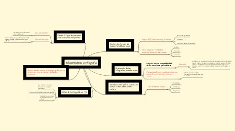 Mind Map: Infoperiodismo o Infografía