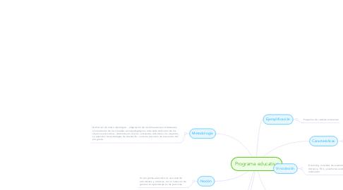 Mind Map: Programa educativo