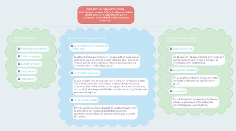 Mind Map: DESARROLLO ORGANIZACIONAL  Se le denomina como DO y se refiere a cambios planificados en la organización que se concentran en la calidad de las relaciones humanas.