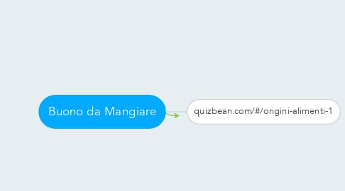 Mind Map: Buono da Mangiare
