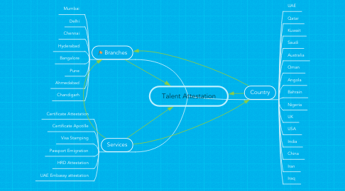 Mind Map: Talent Attestation
