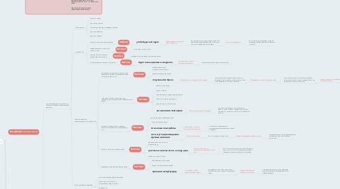 Mind Map: ЦА гранит