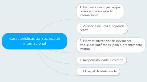 Mind Map: Características da Sociedade Internacional