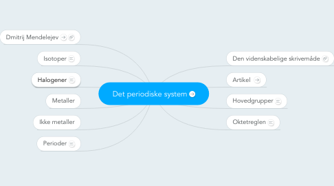 Mind Map: Det periodiske system
