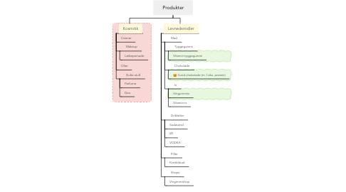 Mind Map: Produkter