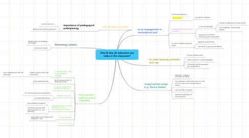 Mind Map: How & why do educators use video in the classroom?