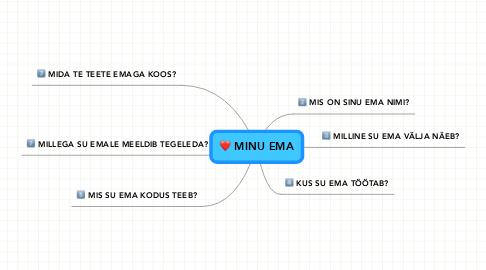 Mind Map: MINU EMA