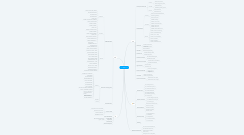 Mind Map: Career and Technology Studies