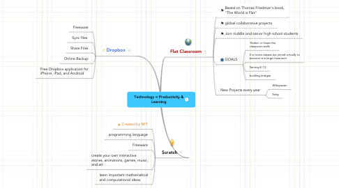 Mind Map: Technology = Productivity & Learning
