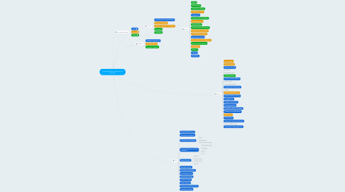 Mind Map: Innovation Office Taxonomy of Services