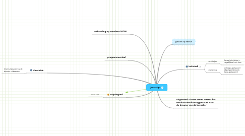 Mind Map: javascript