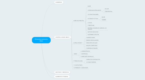 Mind Map: Dimensionamiento Web