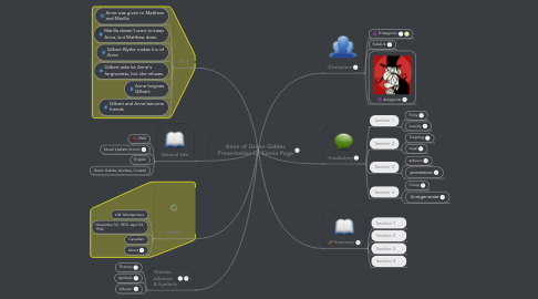 Mind Map: Anne of Green Gables Presentation by Emma Page