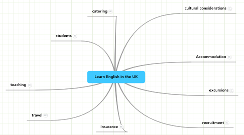 Mind Map: Learn English in the UK