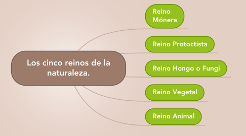 Mind Map: Los cinco reinos de la naturaleza.
