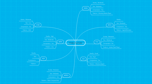 Mind Map: Video Formats