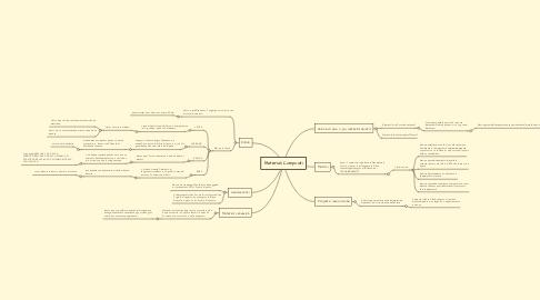 Mind Map: Materiali Compositi