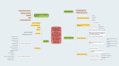 Mind Map: ELABORACIÓN Y PROPIEDADES PSICOMÉTRICAS DE UN   INSTRUMENTO DE EVALUACIÓN DEL PROYECTO EDUCATIVO   INSTITUCIONAL EN CENTROS EDUCATIVO PÚBLICOS