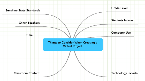Mind Map: Things to Consider When Creating a Virtual Project