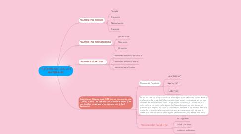 Mind Map: TRATAMIENTOS DE LOS MATERIALES