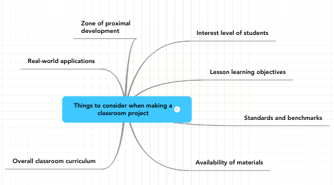 Mind Map: Things to consider when making a classroom project