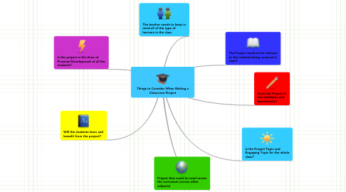 Mind Map: Things to Consider When Making a