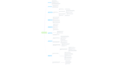 Mind Map: Tamaño, ciclo de vida y declive de la organización