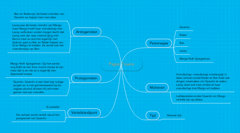 Mind Map: Paper Towns