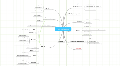 Mind Map: Web 2.0 favoritter